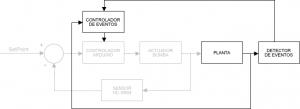 Figura 4: Diagrama de flujo del control por eventos en PID
