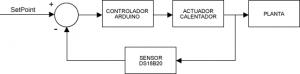 Figura 2: Diagrama de flujo del control ON/OFF con histéresis