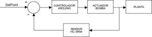 Figura 3: Diagrama de flujo del control PID