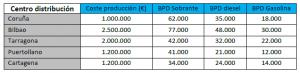 Tabla 1 – BPD según centro de distribución