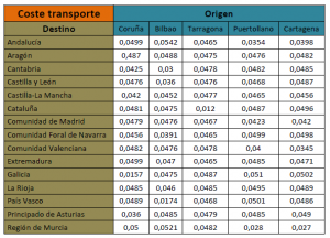 Tabla 3 – Coste del transporte