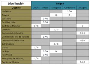 Tabla 5 – Tabla resumen de distribución