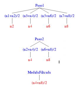 Árbol binario del cálculo de la medida filtrada